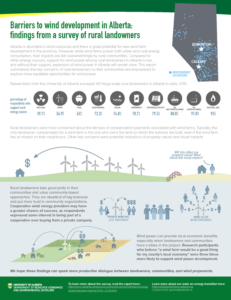 Infographic about concerns rural Albertan landowners have about wind power, and potential solutions.