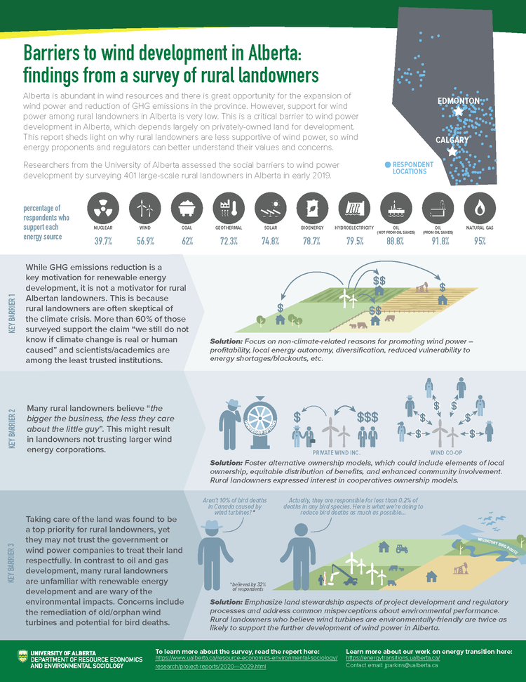 Infographic about wind power attitudes and beliefs held by landowners in rural Alberta